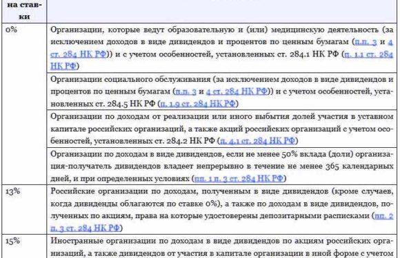 Налог на прибыль в 2018 году в России: ставка, система расчета и особенности